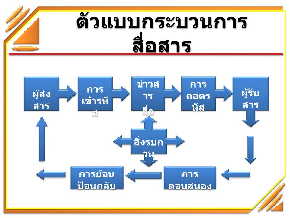 ตัวแบบกระบวนการ สื่อสาร ( ต่อ ) 1.ผู้ส่งสาร (Sender) 2.