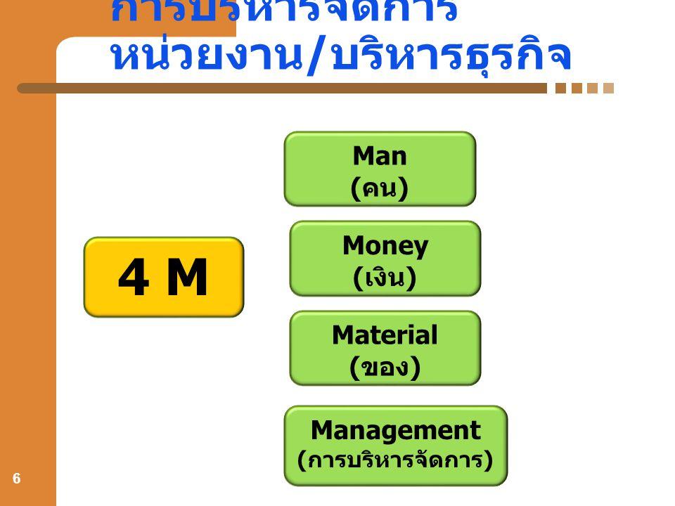 การบริหารจัดการ หน่วยงาน / บริหารธุรกิจ 6 4 M Man (คน) Money (เงิน) Material (ของ) Management (การบริหารจัดการ)