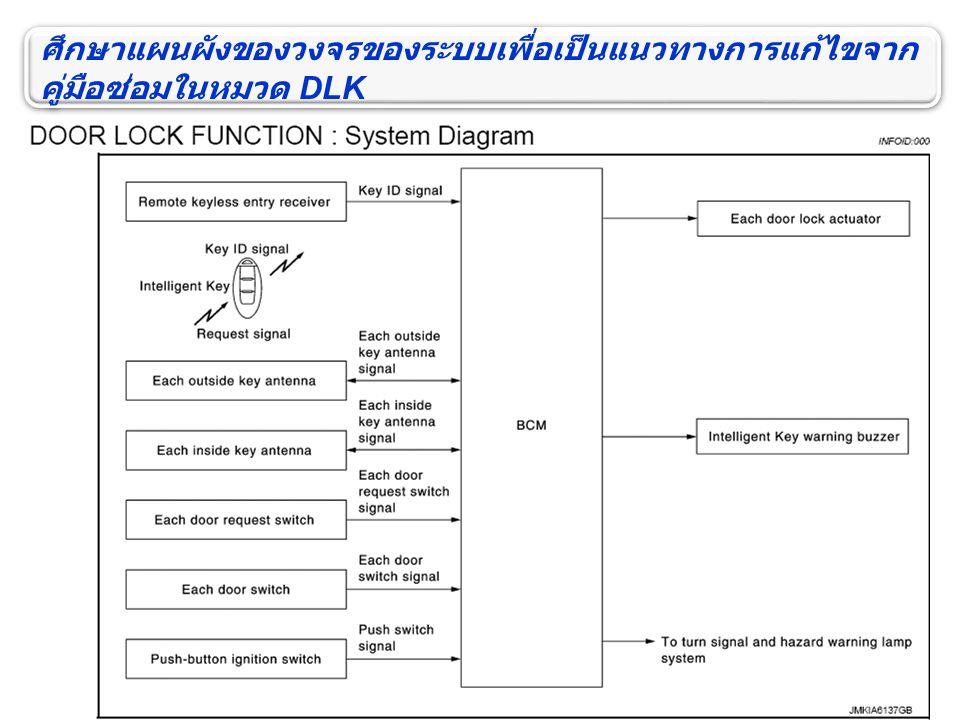 ศึกษาแผนผังของวงจรของระบบเพื่อเป็นแนวทางการแก้ไขจาก คู่มือซ่อมในหมวด DLK ศึกษาแผนผังของวงจรของระบบเพื่อเป็นแนวทางการแก้ไขจาก คู่มือซ่อมในหมวด DLK