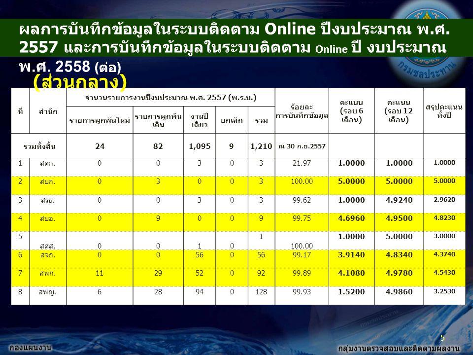 ผลการบันทึกข้อมูลในระบบติดตาม Online ปีงบประมาณ พ.