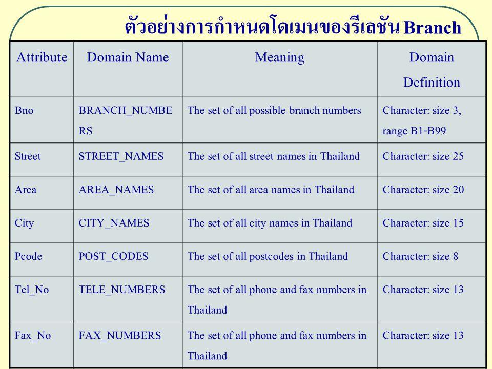 10 ตัวอย่างการกำหนดโดเมนของรีเลชัน Branch AttributeDomain NameMeaningDomain Definition BnoBRANCH_NUMBE RS The set of all possible branch numbersCharac