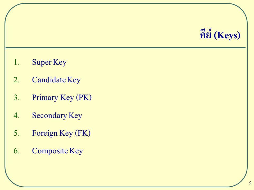 9 คีย์ (Keys)  Super Key  Candidate Key  Primary Key (PK)  Secondary Key  Foreign Key (FK)  Composite Key