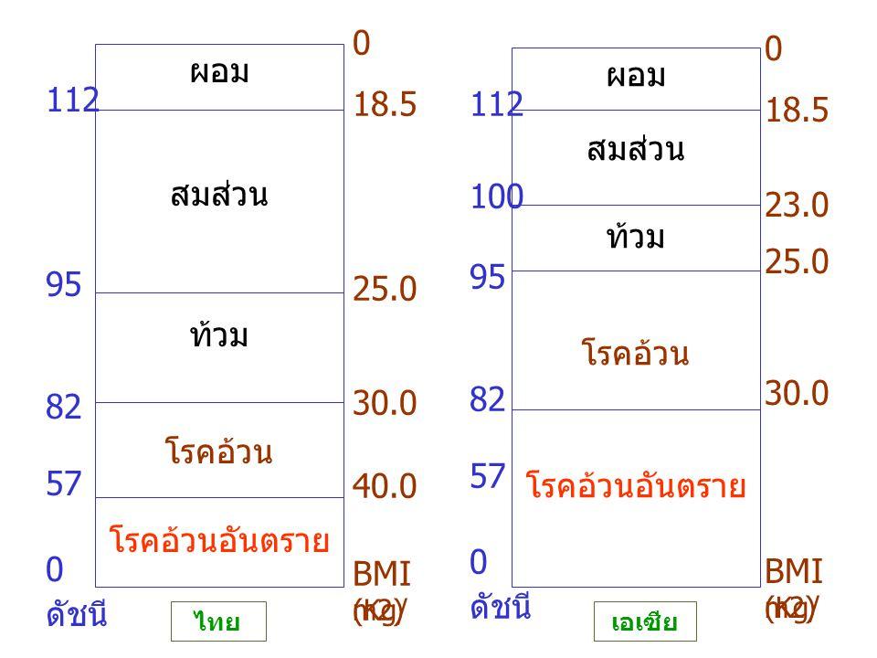 ผอม สมส่วน ท้วม โรคอ้วน โรคอ้วนอันตราย 112 95 82 57 0 ดัชนี 0 18.5 25.0 30.0 40.0 BMI (Kg/ m2) ผอม สมส่วน ท้วม โรคอ้วน โรคอ้วนอันตราย 112 100 95 82 57 0 ดัชนี 0 18.5 23.0 25.0 30.0 BMI (Kg/ m2) ไทย เอเซีย