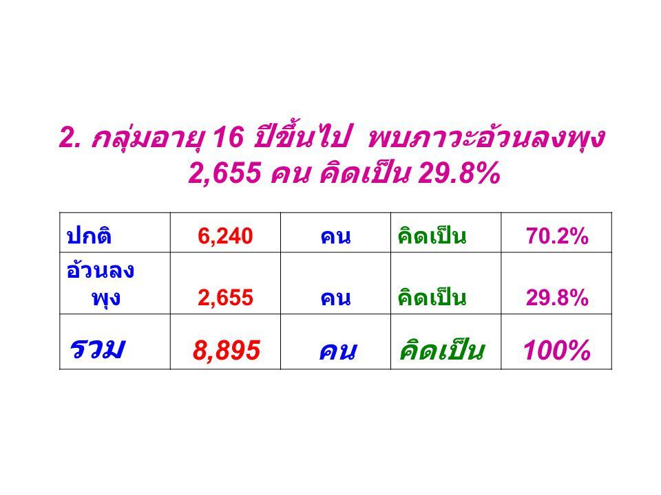 2. กลุ่มอายุ 16 ปีขึ้นไป พบภาวะอ้วนลงพุง 2,655 คน คิดเป็น 29.8% ปกติ 6,240 คนคิดเป็น 70.2% อ้วนลง พุง 2,655 คนคิดเป็น 29.8% รวม 8,895 คนคิดเป็น 100%