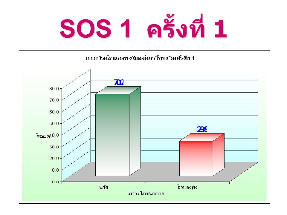 SOS 1 ครั้งที่ 1