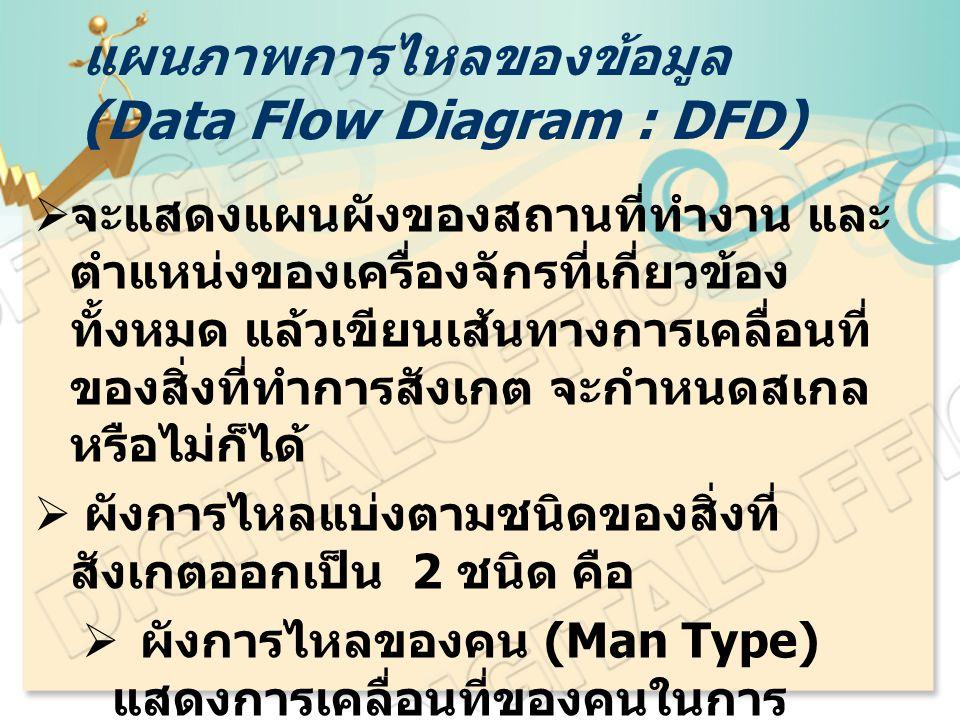 แผนภาพการไหลของข้อมูล (Data Flow Diagram : DFD)  จะแสดงแผนผังของสถานที่ทำงาน และ ตำแหน่งของเครื่องจักรที่เกี่ยวข้อง ทั้งหมด แล้วเขียนเส้นทางการเคลื่อนที่ ของสิ่งที่ทำการสังเกต จะกำหนดสเกล หรือไม่ก็ได้  ผังการไหลแบ่งตามชนิดของสิ่งที่ สังเกตออกเป็น 2 ชนิด คือ  ผังการไหลของคน (Man Type) แสดงการเคลื่อนที่ของคนในการ ทำงาน  ผังการไหลของวัสดุ (Material Type) แสดงการเคลื่อนที่ของวัสดุ หรือวัตถุดิบในการผลิต