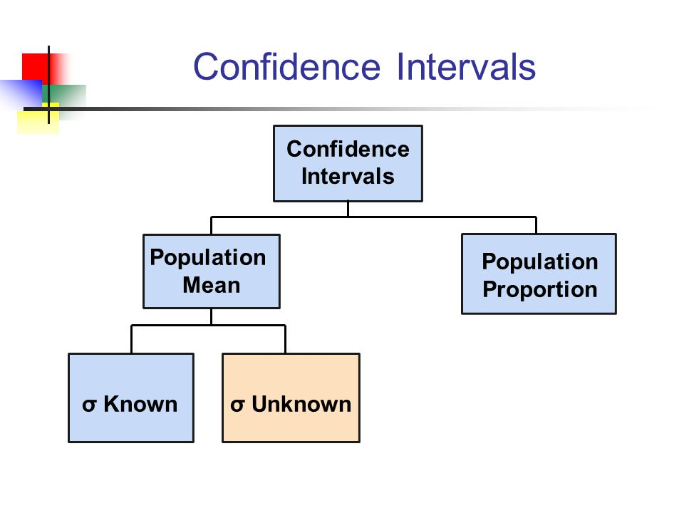 Confidence Intervals Population Mean σ Unknown Confidence Intervals Population Proportion σ Known