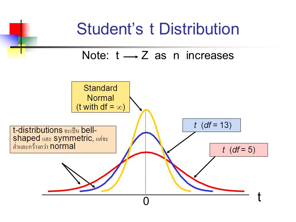 Student's t Distribution t 0 t (df = 5) t (df = 13) t-distributions จะเป็น bell- shaped และ symmetric, แต่จะ ต่ำและกว้างกว่า normal Standard Normal (t