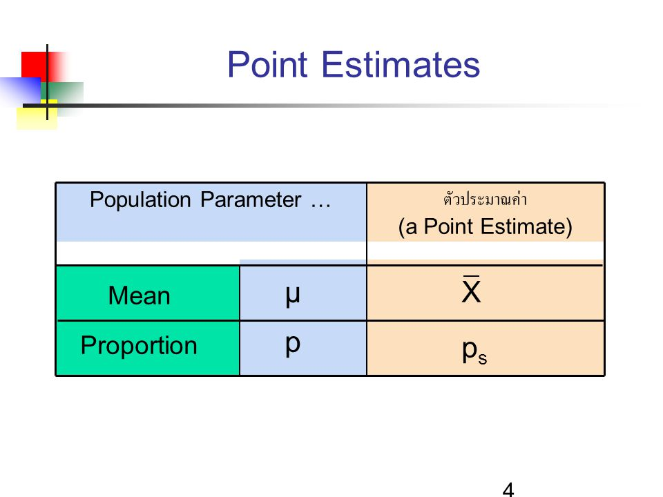 5 General Formula  สูตรทั่วไปของการประมาณค่าแบบช่วง Point Estimate  (Critical Value)(Standard Error)