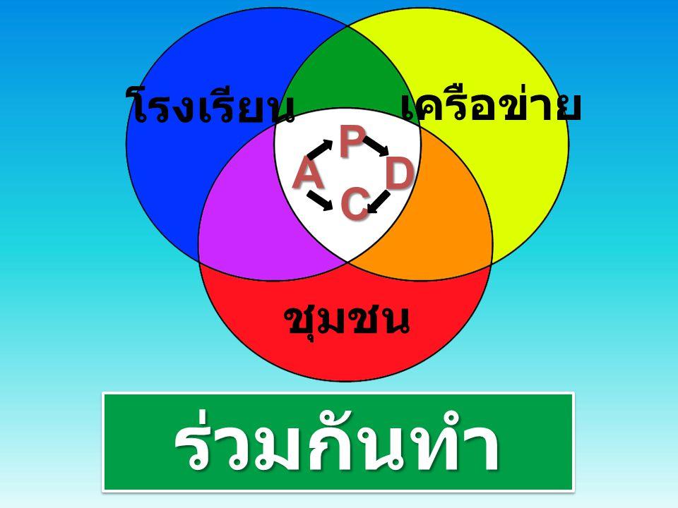 ทักษะ กระบวนการ คิด 1.สอดแทรกในแผนการ จัดการเรียนรู้ 2.