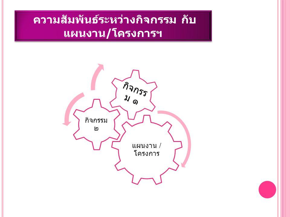 แผนงาน / โครงการ กิจกรรม ๒ กิจกรร ม ๑ ความสัมพันธ์ระหว่างกิจกรรม กับ แผนงาน/โครงการฯ