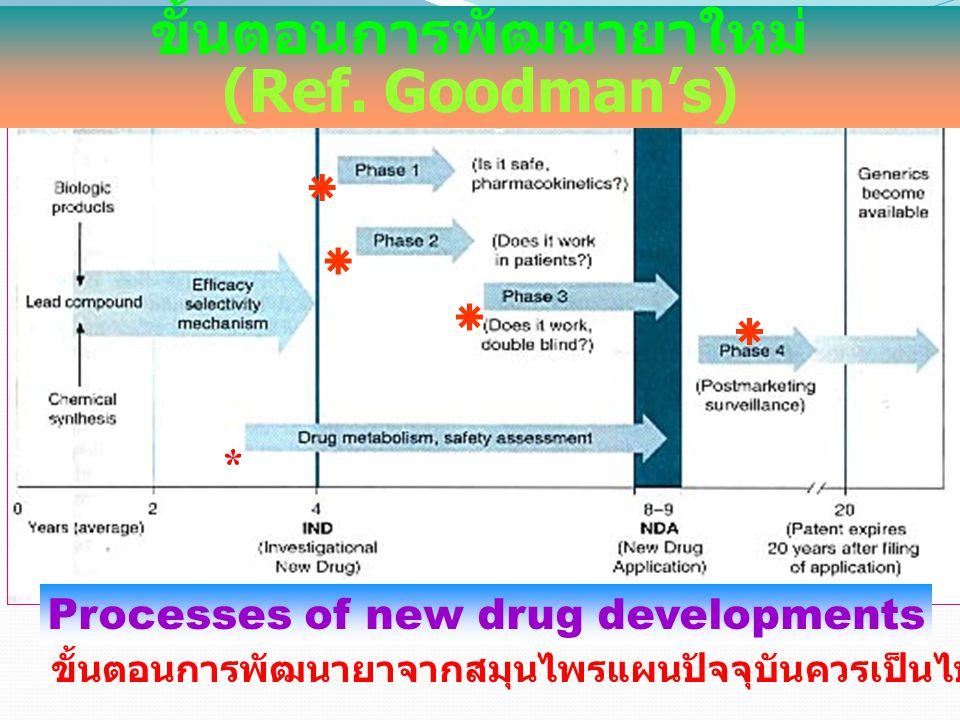 ขั้นตอนการพัฒนายาใหม่ (Ref. Goodman's) *     ขั้นตอนการพัฒนายาจากสมุนไพรแผนปัจจุบันควรเป็นไปตามวิธีพัฒนายาใหม่ Processes of new drug developments