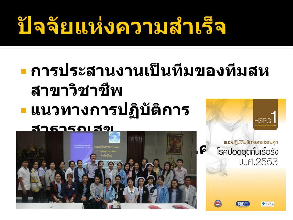  การประสานงานเป็นทีมของทีมสห สาขาวิชาชีพ  แนวทางการปฏิบัติการ สาธารณสุข โรคปอดอุดกั้นเรื้อรัง พ. ศ. 2553