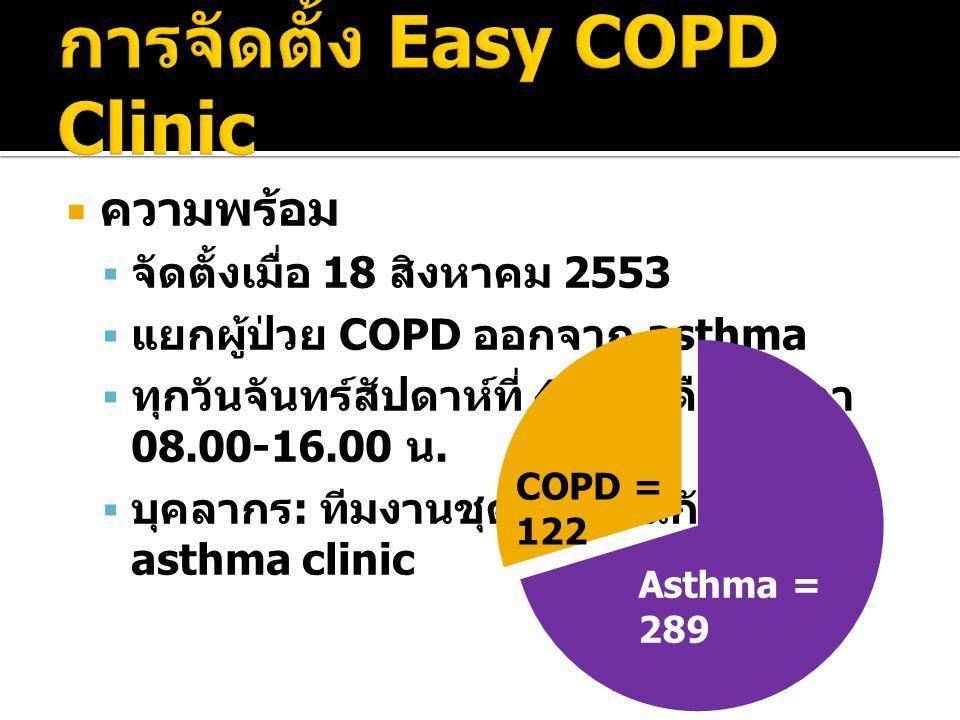  ความพร้อม  จัดตั้งเมื่อ 18 สิงหาคม 2553  แยกผู้ป่วย COPD ออกจาก asthma  ทุกวันจันทร์สัปดาห์ที่ 4 ของเดือน เวลา 08.00-16.00 น.  บุคลากร : ทีมงานช