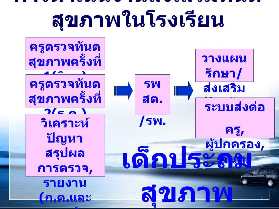 2 การดำเนินงานส่งเสริมทันต สุขภาพในโรงเรียน ครูตรวจทันต สุขภาพครั้งที่ 1( มิ. ย.) ครูตรวจทันต สุขภาพครั้งที่ 2( ธ. ค.) วิเคราะห์ ปัญหา สรุปผล การตรวจ,