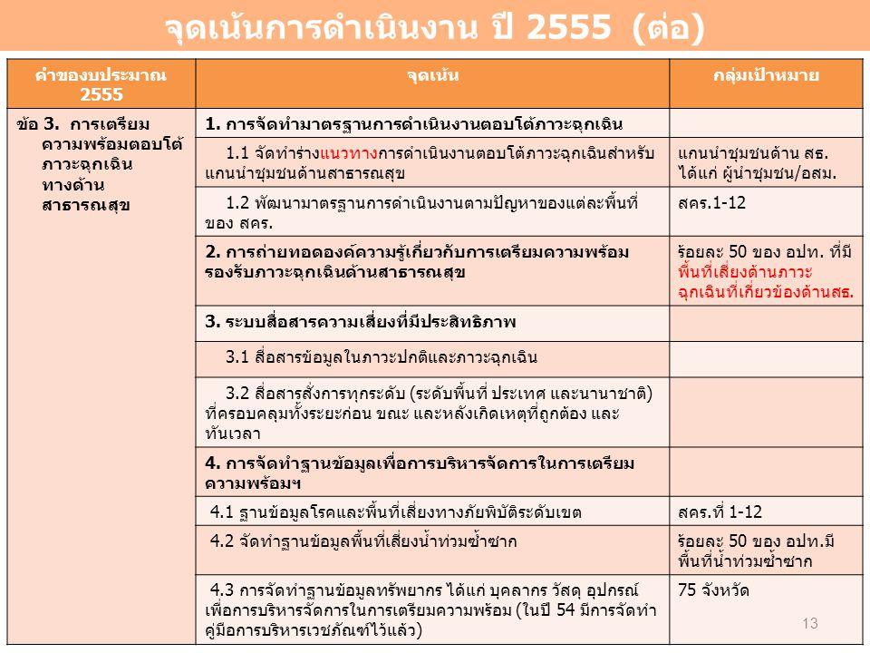จุดเน้นการดำเนินงาน ปี 2555 (ต่อ) คำของบประมาณ 2555 จุดเน้นกลุ่มเป้าหมาย ข้อ 3. การเตรียม ความพร้อมตอบโต้ ภาวะฉุกเฉิน ทางด้าน สาธารณสุข 1. การจัดทำมาต