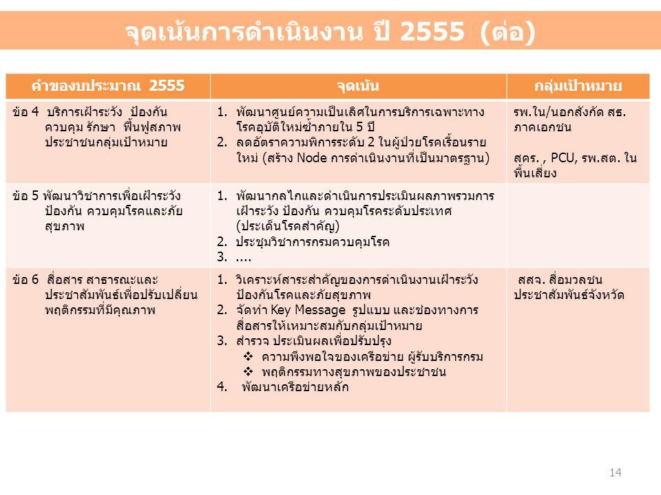 จุดเน้นการดำเนินงาน ปี 2555 (ต่อ) คำของบประมาณ 2555จุดเน้นกลุ่มเป้าหมาย ข้อ 4 บริการเฝ้าระวัง ป้องกัน ควบคุม รักษา ฟื้นฟูสภาพ ประชาชนกลุ่มเป้าหมาย 1.พ