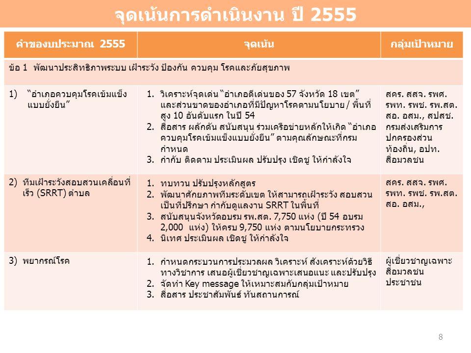 กรมควบคุมโรคห่วงใย อยากเห็น คนไทยสุขภาพดี โครงสร้างยุทธศาสตร์การจัดสรรงบประมาณปี 2555 (ปรับปรุงตามมติ ครม.เมื่อวันที่ 21 ธค.53) 6 ยุทธศาสตร์ 45 แผนงาน 19 1.ยุทธศาสตร์การพัฒนาขีดความสามารถในการแข่งขันและเสริมสร้างโอกาสทาง เศรษฐกิจเพื่อลดความเหลื่อมล้ำในสังคม 2.ยุทธศาสตร์การสร้างสังคมสมานฉันท์และความมั่นคงของประเทศ 3.ยุทธศาสตร์การอนุรักษ์ ฟื้นฟูทรัพยากรธรรมชาติและสิ่งแวดล้อม 4.