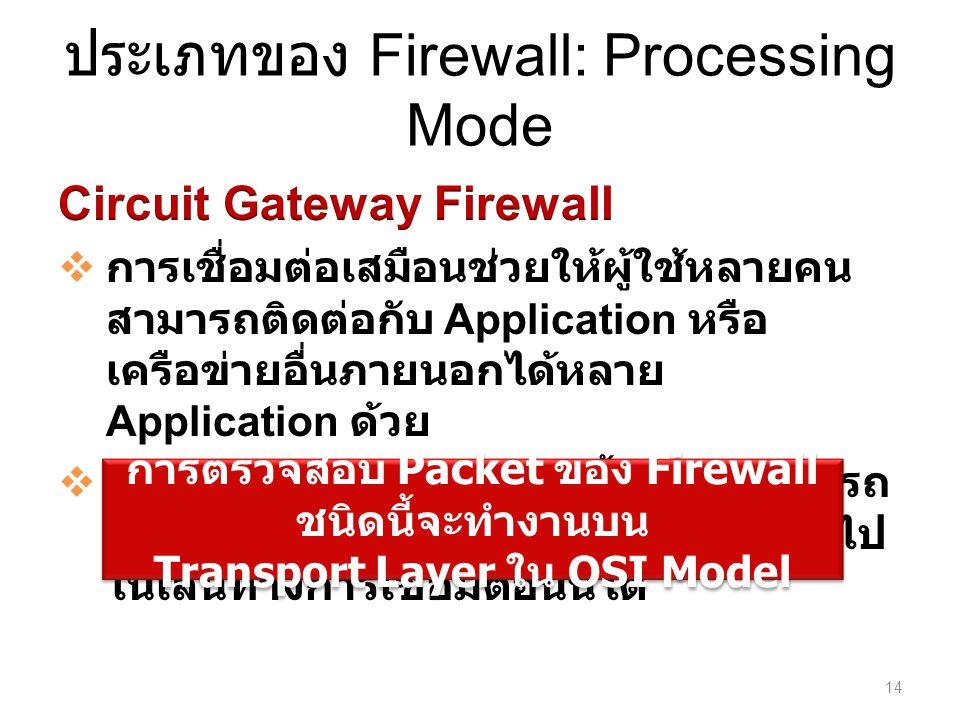 ประเภทของ Firewall: Processing Mode 14 การตรวจสอบ Packet ของ Firewall ชนิดนี้จะทำงานบน Transport Layer ใน OSI Model การตรวจสอบ Packet ของ Firewall ชนิดนี้จะทำงานบน Transport Layer ใน OSI Model