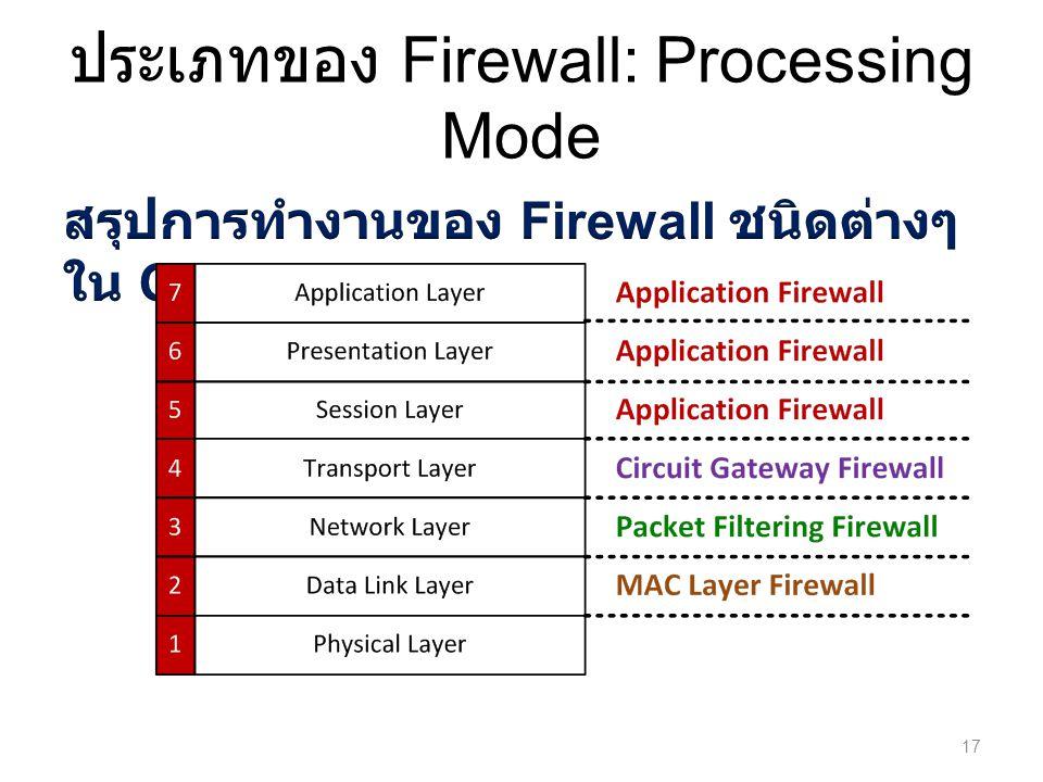 ประเภทของ Firewall: Processing Mode 17