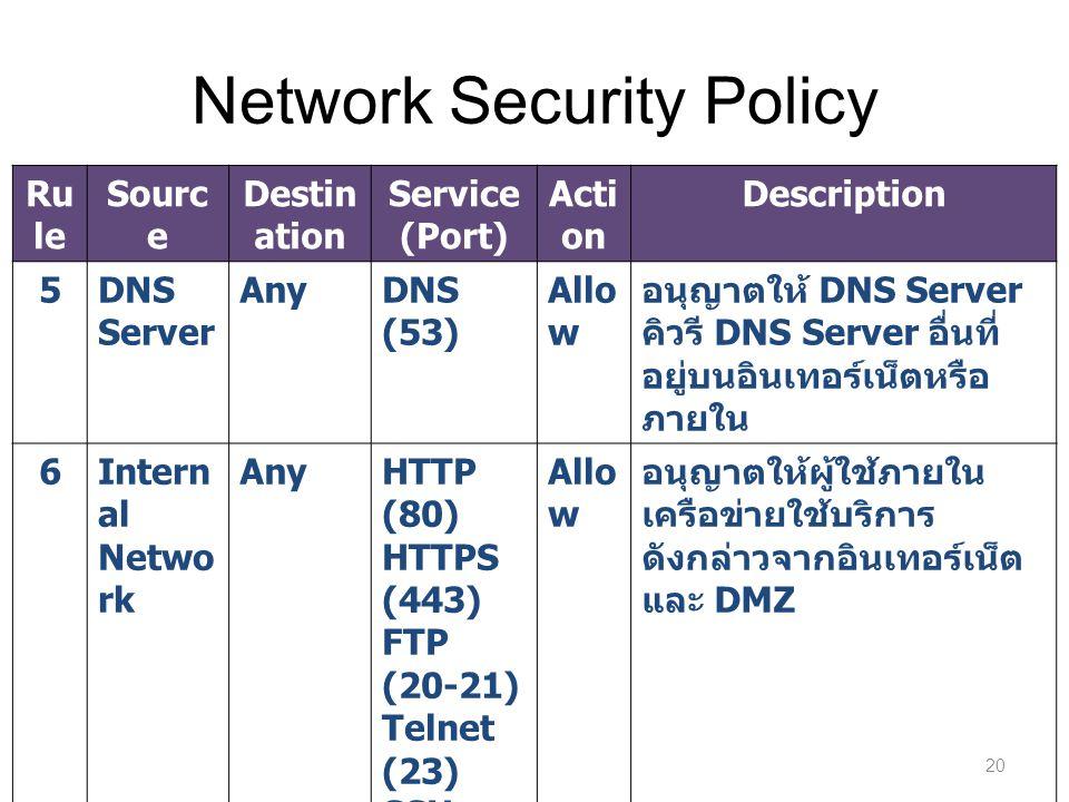 Network Security Policy 20 Ru le Sourc e Destin ation Service (Port) Acti on Description 5DNS Server AnyDNS (53) Allo w อนุญาตให้ DNS Server คิวรี DNS Server อื่นที่ อยู่บนอินเทอร์เน็ตหรือ ภายใน 6Intern al Netwo rk AnyHTTP (80) HTTPS (443) FTP (20-21) Telnet (23) SSH (22) SMTP (25) POP3 (110) IMAP (143) Allo w อนุญาตให้ผู้ใช้ภายใน เครือข่ายใช้บริการ ดังกล่าวจากอินเทอร์เน็ต และ DMZ 7Any Den y ถ้าไม่ตรงกับกฎใดๆ ที่ กำหนดข้างบนให้ละทิ้ง แพ็คเก็ตนั้นทันที