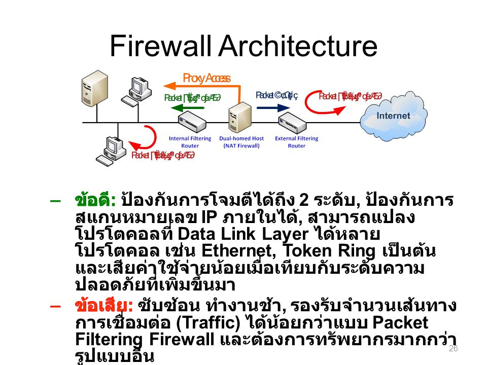Firewall Architecture 26