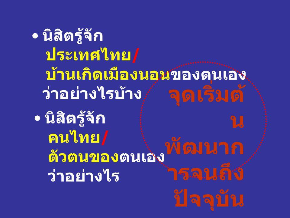 นิสิตรู้จัก ประเทศไทย/ บ้านเกิดเมืองนอนของตนเอง ว่าอย่างไรบ้าง นิสิตรู้จัก คนไทย/ ตัวตนของตนเอง ว่าอย่างไร จุดเริ่มต้ น พัฒนาก ารจนถึง ปัจจุบัน