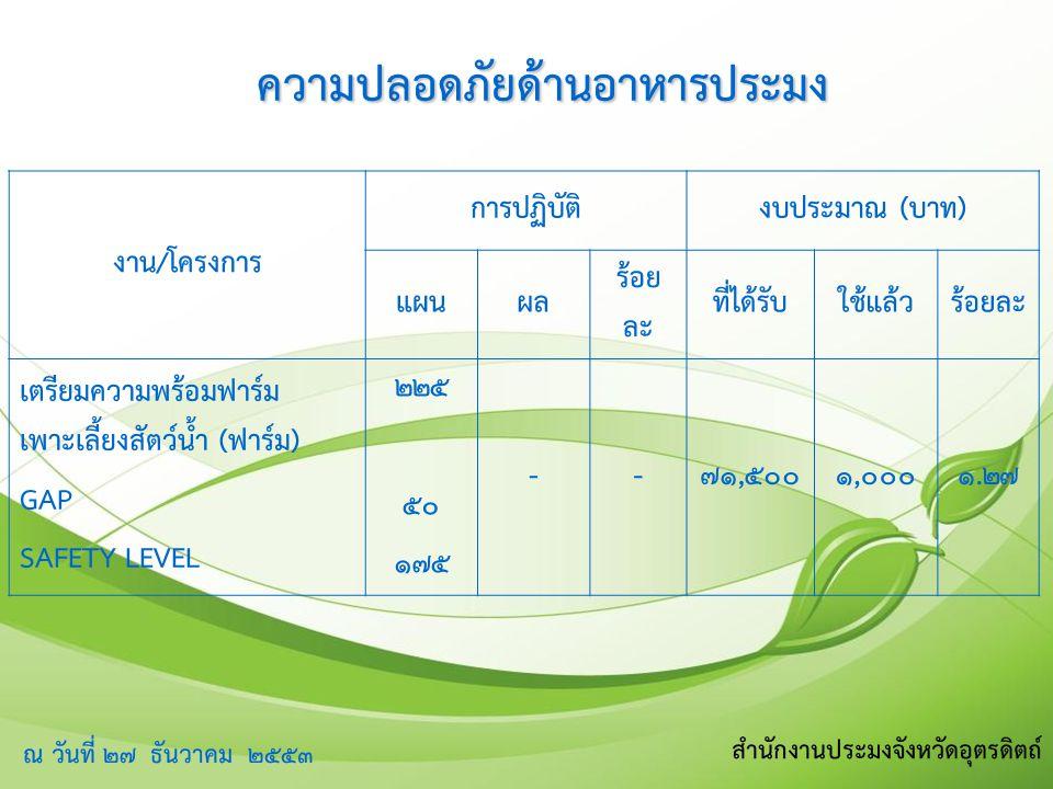 ความปลอดภัยด้านอาหารประมง งาน/โครงการ การปฏิบัติงบประมาณ (บาท) แผนผล ร้อย ละ ที่ได้รับใช้แล้วร้อยละ เตรียมความพร้อมฟาร์ม เพาะเลี้ยงสัตว์น้ำ (ฟาร์ม) GAP SAFETY LEVEL ๒๒๕ ๕๐ ๑๗๕ --๗๑,๕๐๐๑,๐๐๐๑.๒๗ ณ วันที่ ๒๗ ธันวาคม ๒๕๕๓ สำนักงานประมงจังหวัดอุตรดิตถ์