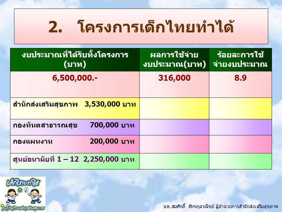 2. โครงการเด็กไทยทำได้ งบประมาณที่ได้รับทั้งโครงการ (บาท) ผลการใช้จ่าย งบประมาณ(บาท) ร้อยละการใช้ จ่ายงบประมาณ 6,500,000.-316,0008.9 สำนักส่งเสริมสุขภ