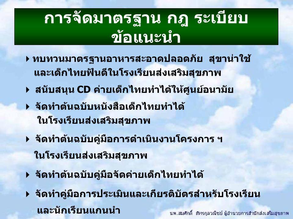  ทบทวนมาตรฐานอาหารสะอาดปลอดภัย สุขาน่าใช้ และเด็กไทยฟันดีในโรงเรียนส่งเสริมสุขภาพ  สนับสนุน CD ค่ายเด็กไทยทำได้ให้ศูนย์อนามัย  จัดทำต้นฉบับหนังสือเด็กไทยทำได้ ในโรงเรียนส่งเสริมสุขภาพ  จัดทำต้นฉบับคู่มือการดำเนินงานโครงการ ฯ ในโรงเรียนส่งเสริมสุขภาพ  จัดทำต้นฉบับคู่มือจัดค่ายเด็กไทยทำได้  จัดทำคู่มือการประเมินและเกียรติบัตรสำหรับโรงเรียน และนักเรียนแกนนำ การจัดมาตรฐาน กฎ ระเบียบ ข้อแนะนำ