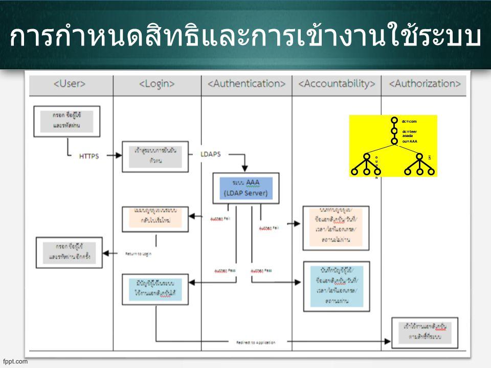 การกำหนดสิทธิและการเข้างานใช้ระบบ dc=teer apada dc=com o u = ad mi n ou =u ser ou=AAA