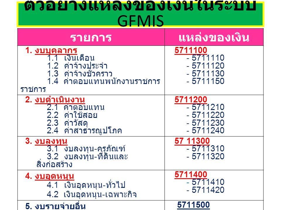รายการแหล่งของเงิน 1. งบบุคลากร 1.1 เงินเดือน 1.2 ค่าจ้างประจำ 1.3 ค่าจ้างชั่วคราว 1.4 ค่าตอบแทนพนักงานราชการ 5711100 - 5711110 - 5711120 - 5711130 -