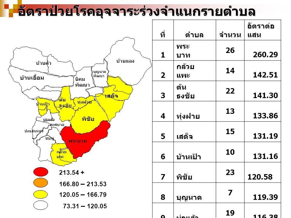 อัตราป่วยโรคอุจจาระร่วงจำแนกรายตำบล 213.54 + 166.80 – 213.53 120.05 – 166.79 73.31 – 120.05 บ้านเป้า บุญนาค พัฒนา เสด็จ บ้านค่า พระบาท พิชัย ต้น ธงชัย ทุ่งฝาย นิคม พัฒนา ปงแสนทอง ชมพู บ่อแฮ้ว เทศบาล กล้วย แพะ บ้านแลง บ้านเอื้อม ที่ตำบลจำนวน อัตราต่อ แสน 1 พระ บาท 26 260.29 2 กล้วย แพะ 14 142.51 3 ต้น ธงชัย 22 141.30 4 ทุ่งฝาย 13 133.86 5 เสด็จ 15 131.19 6 บ้านเป้า 10 131.16 7 พิชัย 23 120.58 8 บุญนาค 7 119.39 9 บ่อแฮ้ว 19 116.38 10 บ้าน แลง 7 98.20 11 ปงแสน ทอง 18 96.45 12 บ้าน เอื้อม 11 96.30 13 บ้านค่า 6 94.91 14 ชมพู 21 89.86 15 นิคม 4 73.31 รวม 216 121.50