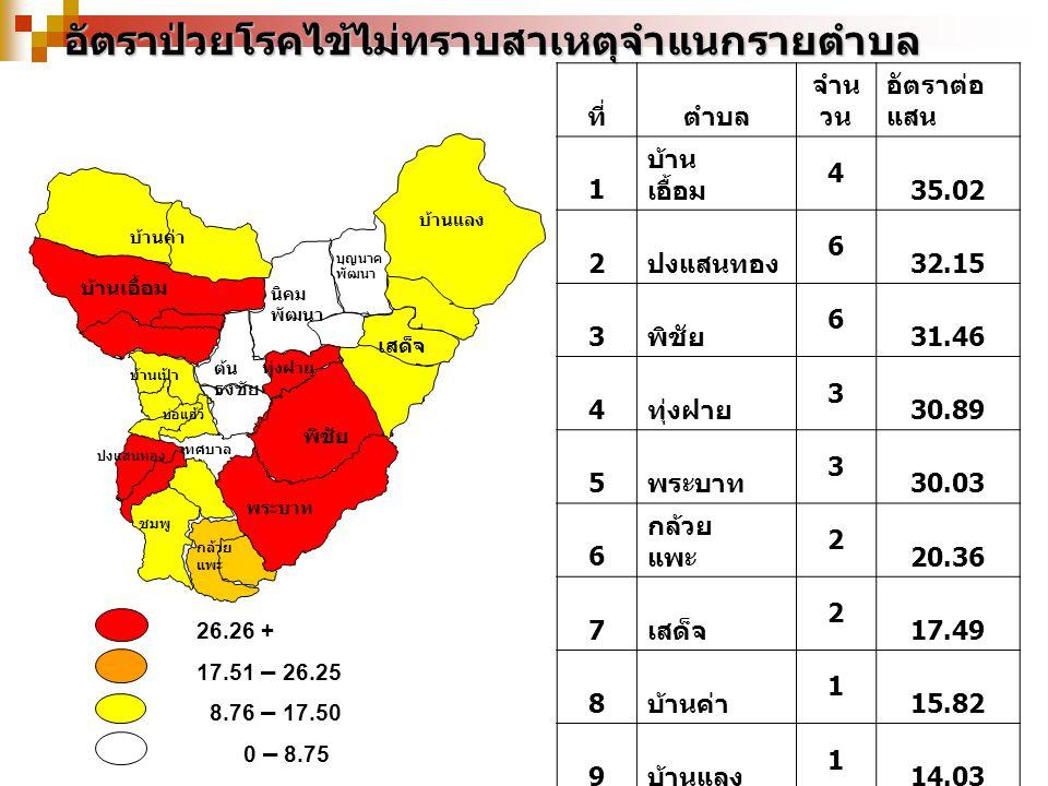 26.26 + 17.51 – 26.25 8.76 – 17.50 0 – 8.75อัตราป่วยโรคไข้ไม่ทราบสาเหตุจำแนกรายตำบล บ้านเป้า บุญนาค พัฒนา เสด็จ บ้านค่า พระบาท พิชัย ต้น ธงชัย ทุ่งฝาย นิคม พัฒนา ปงแสนทอง ชมพู บ่อแฮ้ว เทศบาล กล้วย แพะ บ้านแลง บ้านเอื้อม ที่ตำบล จำน วน อัตราต่อ แสน 1 บ้าน เอื้อม 4 35.02 2 ปงแสนทอง 6 32.15 3 พิชัย 6 31.46 4 ทุ่งฝาย 3 30.89 5 พระบาท 3 30.03 6 กล้วย แพะ 2 20.36 7 เสด็จ 2 17.49 8 บ้านค่า 1 15.82 9 บ้านแลง 1 14.03 10 บ้านเป้า 1 13.12 11 ชมพู 3 12.84 12 บ่อแฮ้ว 2 12.25 13 ต้น ธงชัย 1 6.42 14 นิคม - 15 บุญนาค - รวม 35 19.69
