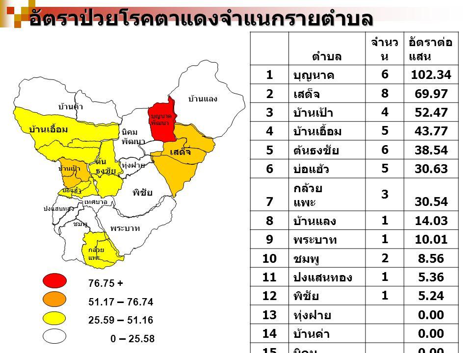 76.75 + 51.17 – 76.74 25.59 – 51.16 0 – 25.58อัตราป่วยโรคตาแดงจำแนกรายตำบล บ้านเป้า บุญนาค พัฒนา เสด็จ บ้านค่า พระบาท พิชัย ต้น ธงชัย ทุ่งฝาย นิคม พัฒนา ปงแสนทอง ชมพู บ่อแฮ้ว เทศบาล กล้วย แพะ บ้านแลง บ้านเอื้อม ตำบล จำนว น อัตราต่อ แสน 1 บุญนาค 6 102.34 2 เสด็จ 8 69.97 3 บ้านเป้า 4 52.47 4 บ้านเอื้อม 5 43.77 5 ต้นธงชัย 6 38.54 6 บ่อแฮ้ว 5 30.63 7 กล้วย แพะ 3 30.54 8 บ้านแลง 1 14.03 9 พระบาท 1 10.01 10 ชมพู 2 8.56 11 ปงแสนทอง 1 5.36 12 พิชัย 1 5.24 13 ทุ่งฝาย 0.00 14 บ้านค่า 0.00 15 นิคม 0.00 รวม 4324.19