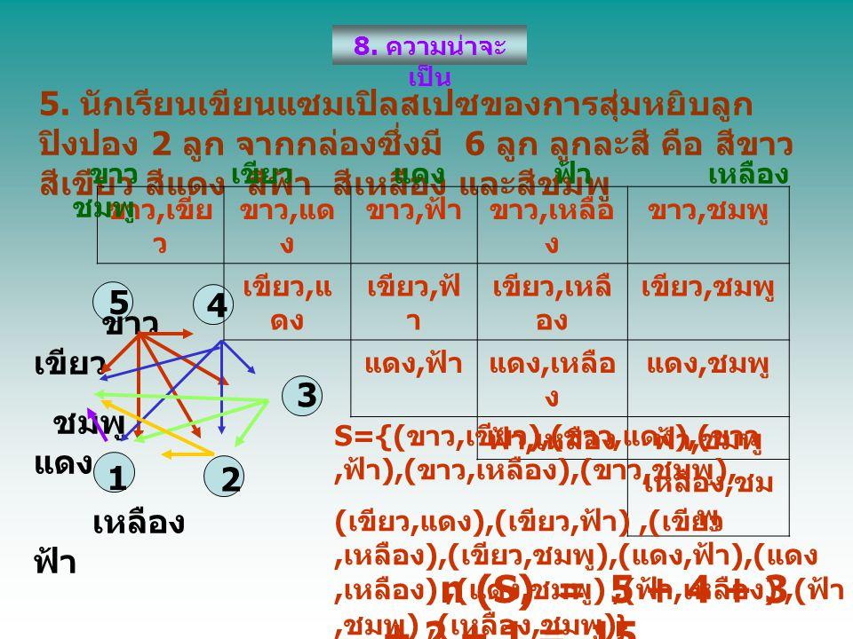 3. ทอดลูกเต๋า 2 ลูก พร้อมกัน 1 ครั้ง จงหา แซมเปิลสเปซ ของผลรวม ของแต้มบนลูกเต๋าทั้งสองลูก S = { 2, 3, 4, 5, 6, 7, 8, 9, 10, 11, 12 } 4. จงหาแซมเปิลสเป