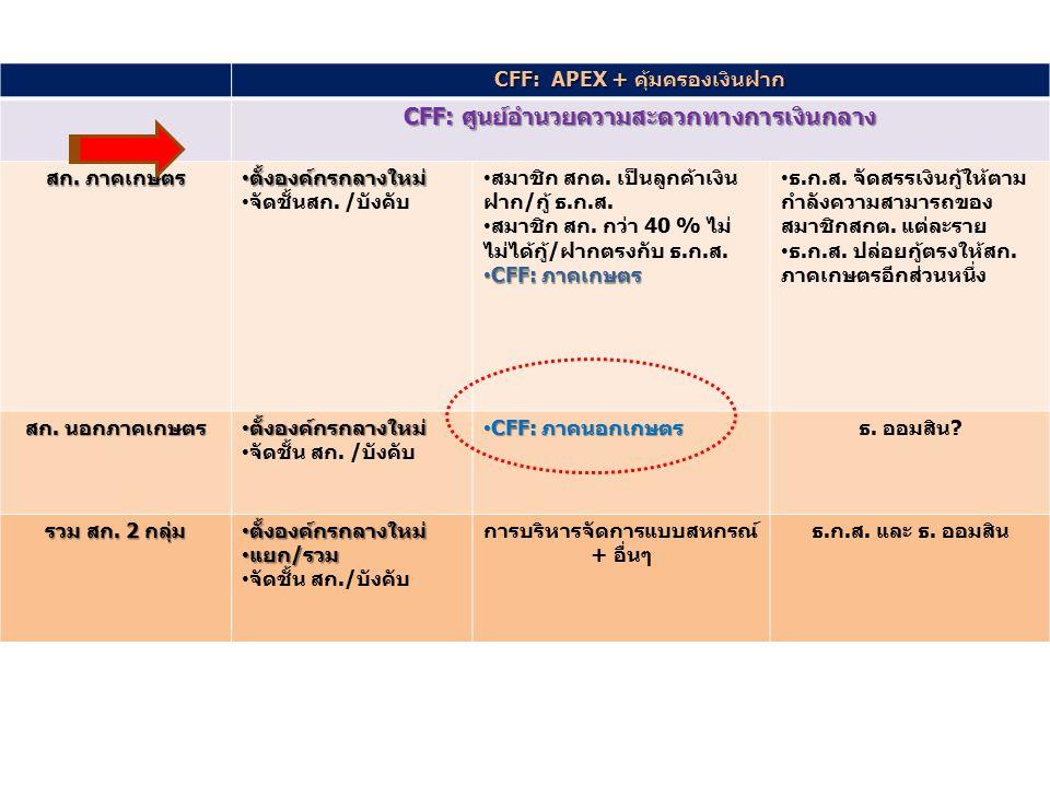 CFF: APEX + คุ้มครองเงินฝาก CFF: ศูนย์อำนวยความสะดวกทางการเงินกลาง สก. ภาคเกษตร ตั้งองค์กรกลางใหม่ ตั้งองค์กรกลางใหม่ จัดชั้นสก. / บังคับ สมาชิก สกต.