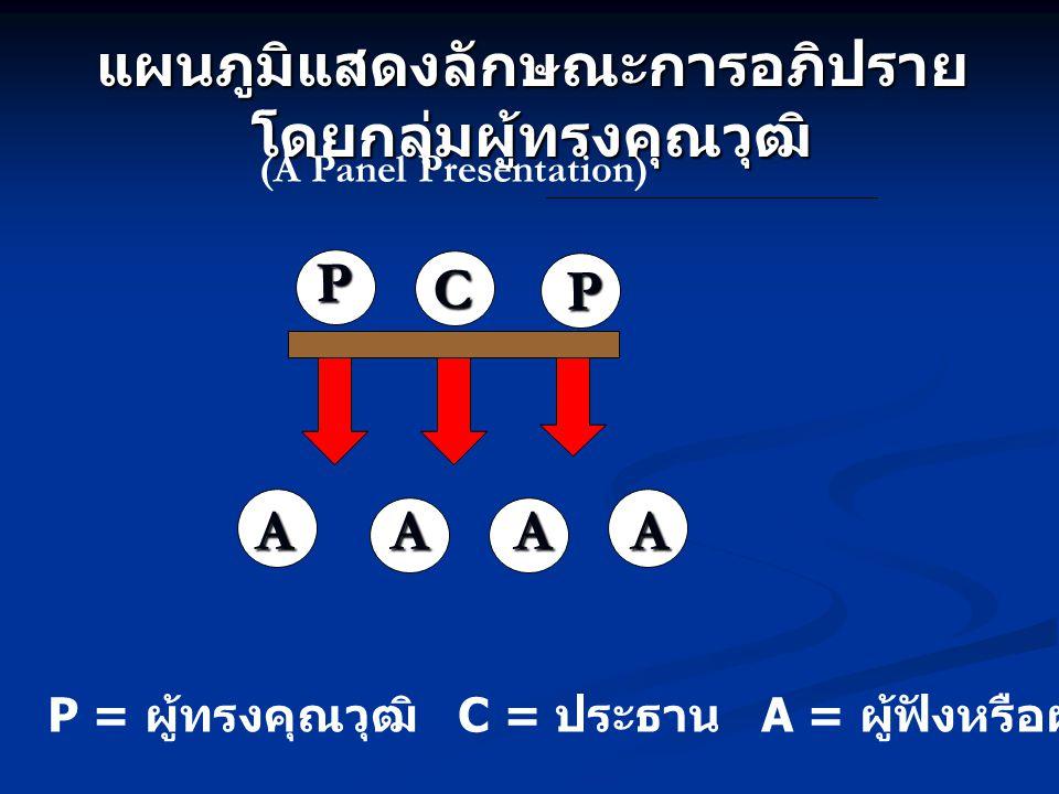 A AA A แผนภูมิแสดงลักษณะการอภิปราย โดยกลุ่มผู้ทรงคุณวุฒิ (A Panel Presentation) P = ผู้ทรงคุณวุฒิ C = ประธาน A = ผู้ฟังหรือผู้เข้ารับการฝึกอบรม AAAA P
