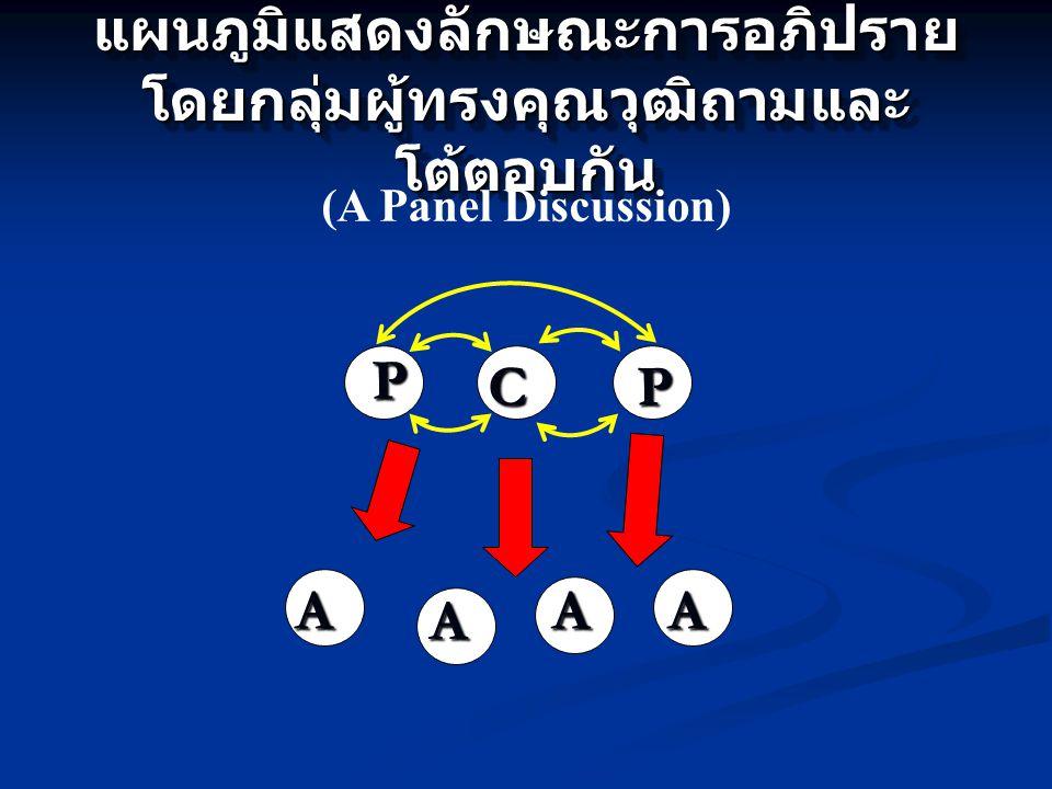 แผนภูมิแสดงลักษณะการอภิปราย โดยกลุ่มผู้ทรงคุณวุฒิถามและ โต้ตอบกัน (A Panel Discussion) A A AA P PC