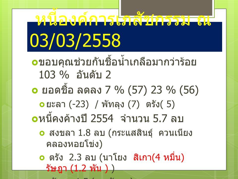 หนี้องค์การเภสัชกรรม ณ 03/03/2558  ขอบคุณช่วยกันชื้อน้ำเกลือมากว่าร้อย 103 % อันดับ 2  ยอดชื้อ ลดลง 7 % (57) 23 % (56)  ยะลา (-23) / พัทลุง (7) ตรัง ( 5)  หนี้คงค้างปี 2554 จำนวน 5.7 ลบ  สงขลา 1.8 ลบ ( กระแสสินธุ์ ควนเนียง คลองหอยโข่ง )  ตรัง 2.3 ลบ ( นาโยง สิเกา (4 หมื่น ) รัษฎา (1.2 พัน ) )  พัทลุง 1.5 ( เขาชัยสน )  ปัตตานี ยะลา นราธิวาส และสตูล ไม่ ยอดค้างปี 2554