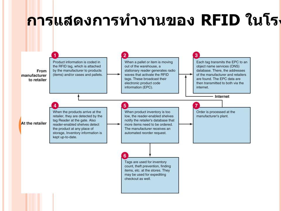 การแสดงการทำงานของ RFID ในโรงงานปลีกย่อย