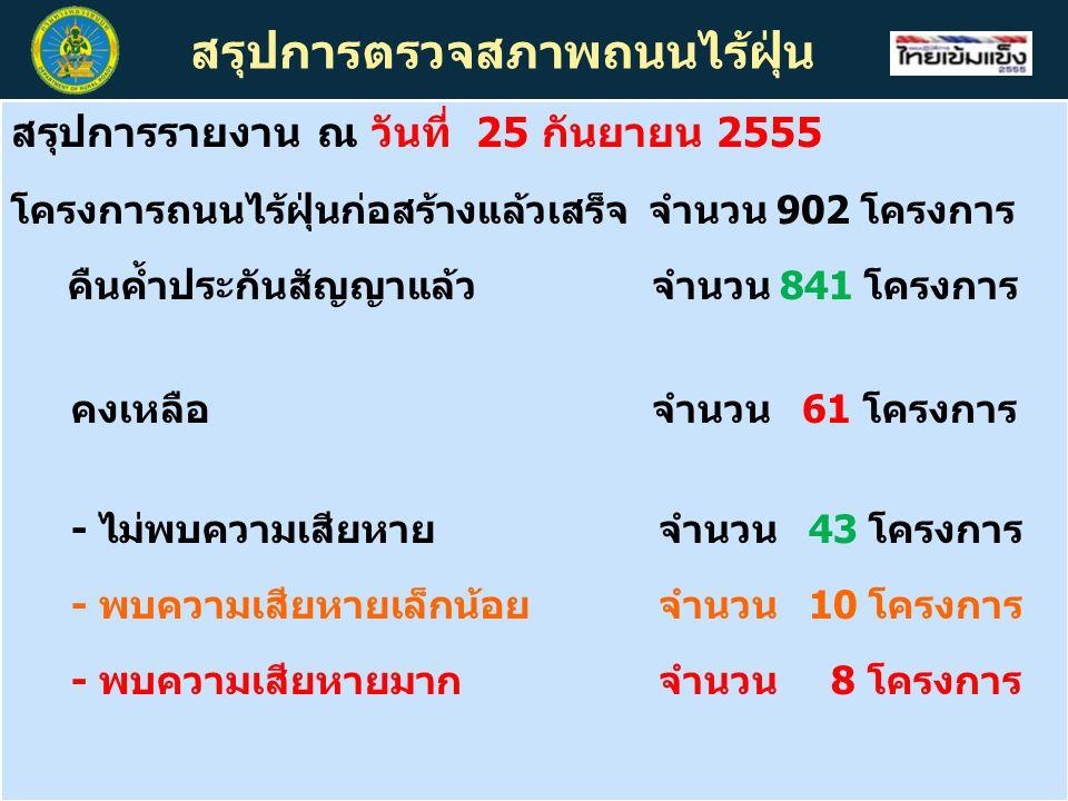 สรุปการตรวจสภาพถนนไร้ฝุ่น สรุปการรายงาน ณ วันที่ 25 กันยายน 2555 โครงการถนนไร้ฝุ่นก่อสร้างแล้วเสร็จ จำนวน 902 โครงการ คืนค้ำประกันสัญญาแล้วจำนวน 841 โครงการ คงเหลือ จำนวน 61 โครงการ - ไม่พบความเสียหาย จำนวน 43 โครงการ - พบความเสียหายเล็กน้อย จำนวน 10 โครงการ - พบความเสียหายมาก จำนวน 8 โครงการ