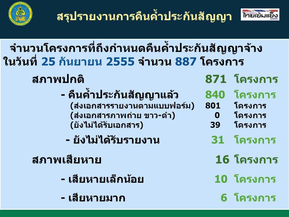 สรุปรายงานการคืนค้ำประกันสัญญา จำนวนโครงการที่ถึงกำหนดคืนค้ำประกันสัญญาจ้าง ในวันที่ 25 กันยายน 2555 จำนวน 887 โครงการ สภาพปกติ 871โครงการ - คืนค้ำประกันสัญญาแล้ว840โครงการ (ส่งเอกสารรายงานตามแบบฟอร์ม)801โครงการ (ส่งเอกสารภาพถ่าย ขาว-ดำ) 0โครงการ (ยังไม่ได้รับเอกสาร) 39โครงการ - ยังไม่ได้รับรายงาน 31โครงการ สภาพเสียหาย 16โครงการ - เสียหายเล็กน้อย 10โครงการ - เสียหายมาก 6โครงการ