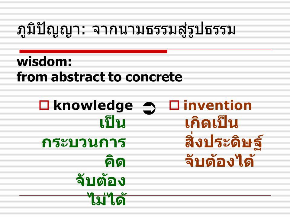 ภูมิปัญญา: จากนามธรรมสู่รูปธรรม wisdom: from abstract to concrete  knowledge เป็น กระบวนการ คิด จับต้อง ไม่ได้   invention เกิดเป็น สิ่งประดิษฐ์ จับต้องได้