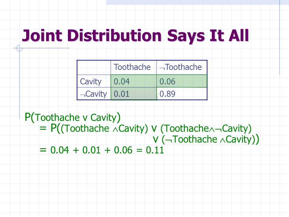 Joint Distribution Says It All P( Toothache v Cavity ) = P( (Toothache  Cavity) v (Toothache  Cavity) v (  Toothache  Cavity) ) = 0.04 + 0.01 + 0.06 = 0.11 Toothache  Toothache Cavity0.040.06  Cavity0.010.89