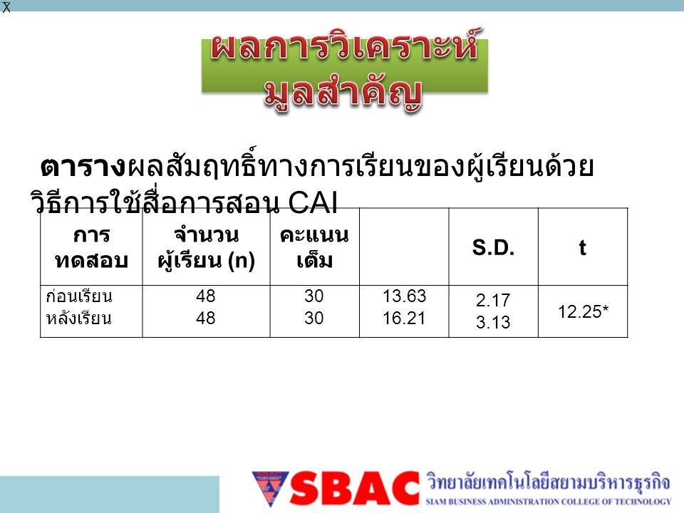 การ ทดสอบ จำนวน ผู้เรียน (n) คะแนน เต็ม S.D.t ก่อนเรียน หลังเรียน 48 30 13.63 16.21 2.17 3.13 12.25* ตารางผลสัมฤทธิ์ทางการเรียนของผู้เรียนด้วย วิธีการใช้สื่อการสอน CAI