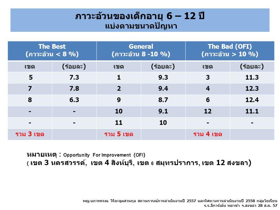 The Best (ภาวะอ้วน < 8 %) General (ภาวะอ้วน 8 -10 %) The Bad (OFI) (ภาวะอ้วน > 10 %) เขต(ร้อยละ)เขต(ร้อยละ)เขต(ร้อยละ) 57.319.3311.3 77.829.4412.3 86.
