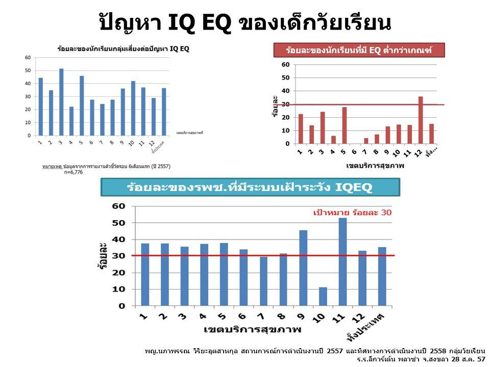 ปัญหา IQ EQ ของเด็กวัยเรียน พญ.นภาพรรณ วิริยะอุตสาหกุล สถานการณ์การดำเนินงานปี 2557 และทิศทางการดำเนินงานปี 2558 กลุ่มวัยเรียน ร.ร.ลีการ์เด้น พลาซ่า จ