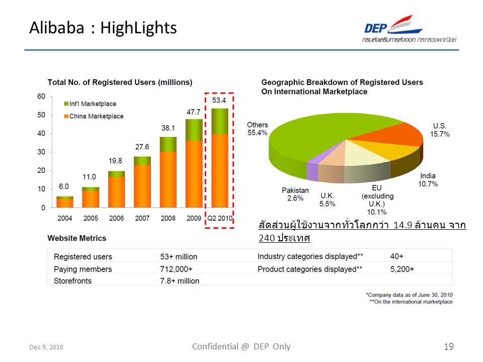 Dec 9, 2010 Confidential @ DEP Only 19 Alibaba : HighLights สัดส่วนผู้ใช้งานจากทั่วโลกกว่า 14.9 ล้านคน จาก 240 ประเทศ