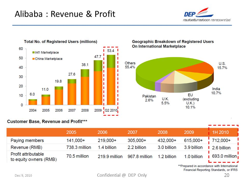 Dec 9, 2010 Confidential @ DEP Only 20 Alibaba : Revenue & Profit